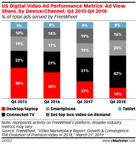 That's according to eMarketer , who found that viewership for connected TV (defined as TV delivered via the internet, be it via a smart TV or another device, such as a Blu-ray player, game console or Roku) is up from 51.7% in 2017.